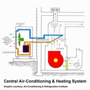 Air Conditioner Systems Central Ac Direct