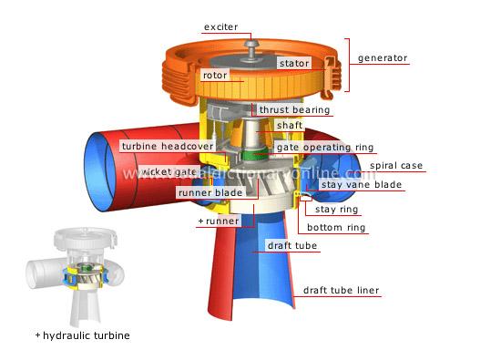 generator system